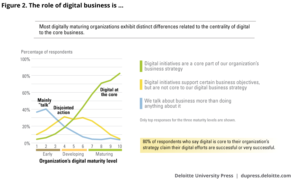 The role of digital business is …