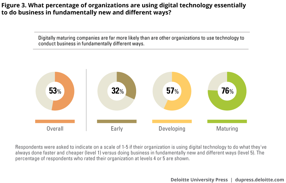 What percentage of organizations are using digital technology essentially to do business in fundamentally new and different ways?