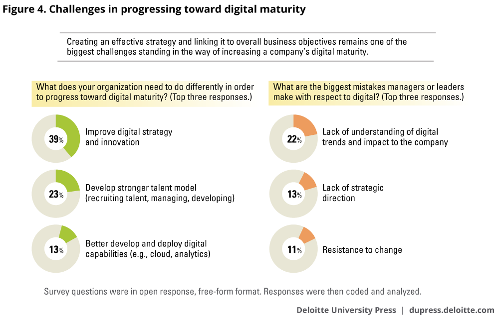 Challenges in progressing toward digital maturity