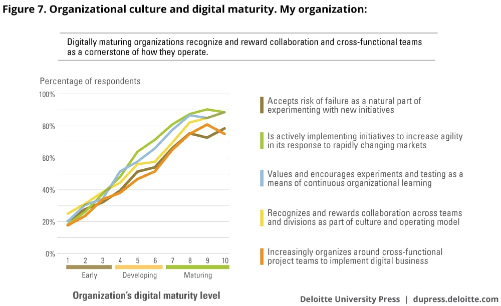 Organizational culture and digital maturity. My organization: