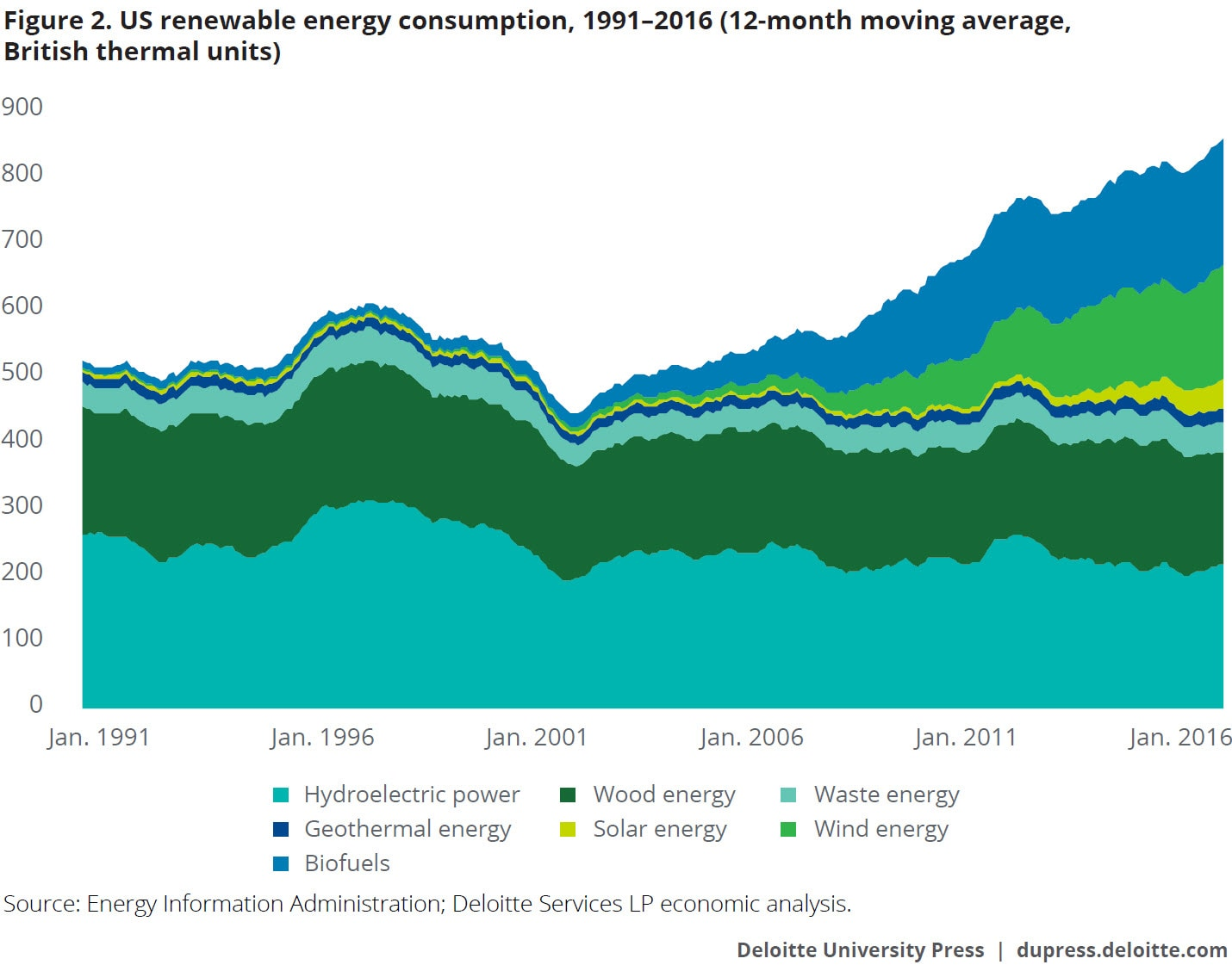 US renewable energy consumption, 1991–2016 (12-month moving average, British thermal units)