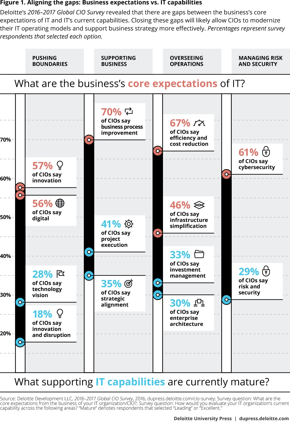 Aligning the gaps: Business expectations vs. IT capabilities