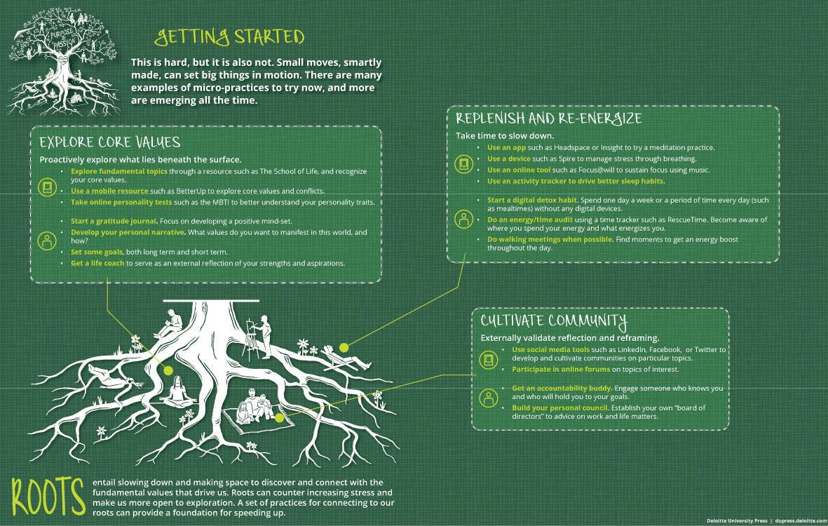 Developing new Roots: Practices for getting started