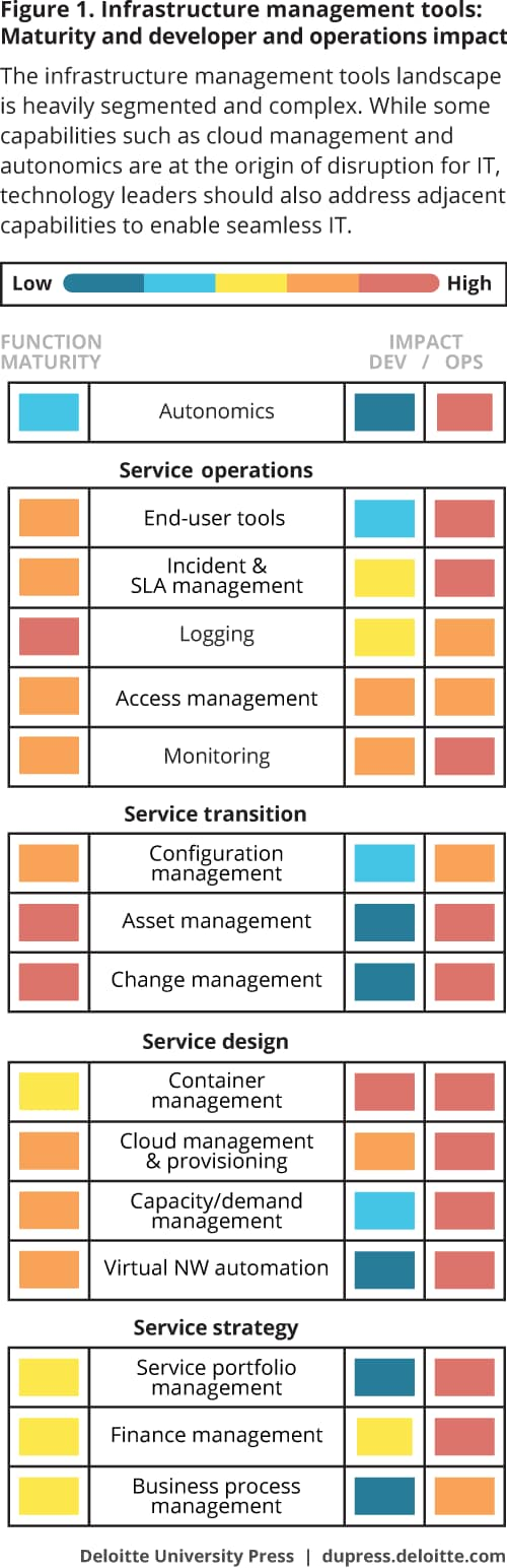 Figure 1.Infrastructure management tools: Maturity and developer and operations impact