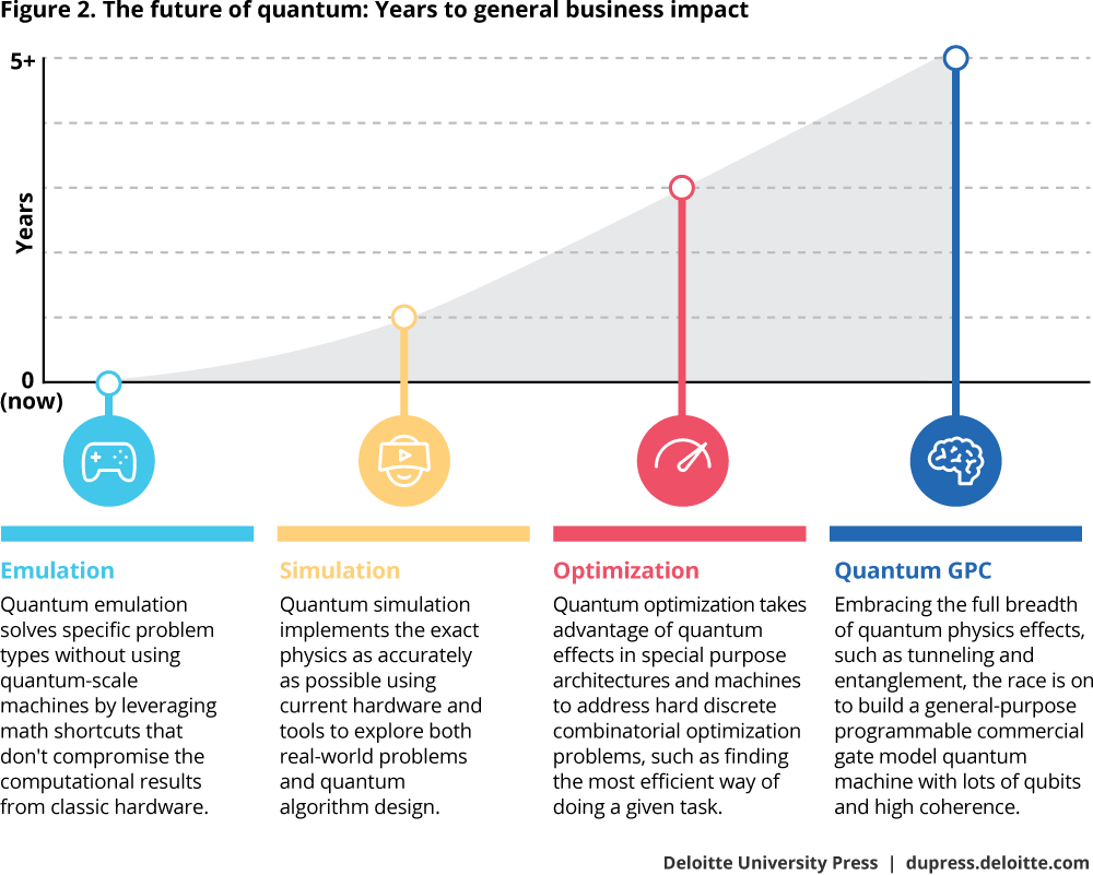 Figure 2. The future of Quantum: Years to general business impact