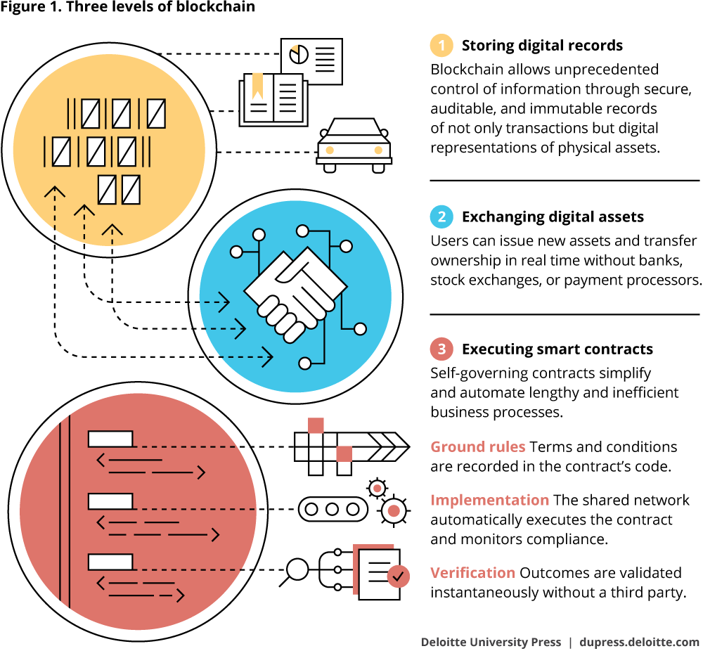 Figure 1. Three levels of blockchain
