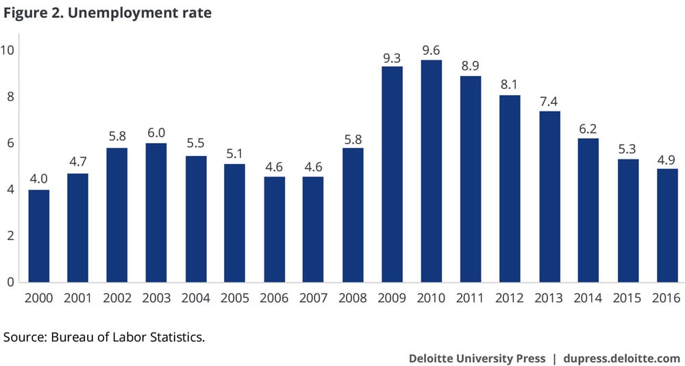 a personal view on the unemployment rates in the united states The unemployment rate is an economic indicator that measures the proportion of the workforce that is jobless and actively seeking employment it is generally expressed a percentage of the total work force.