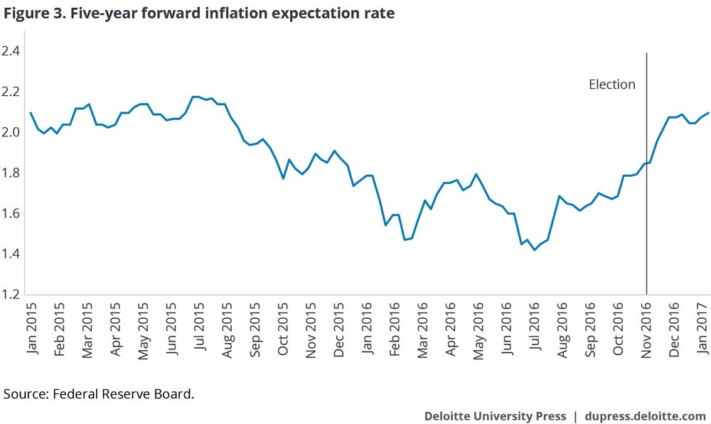 Five-year forward inflation expectation rate