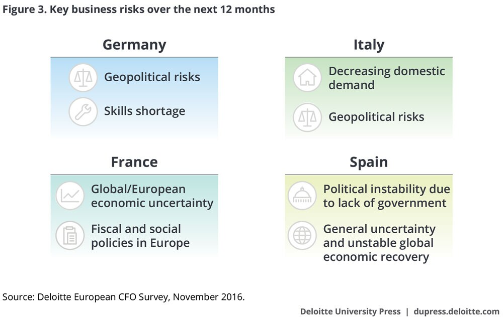 Key business risks over the next 12 months