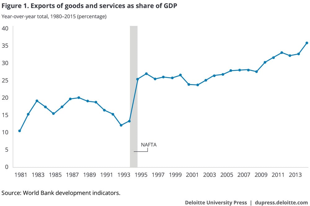 Exports of goods and services as share of GDP