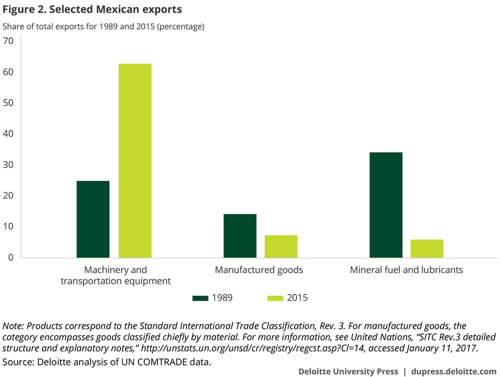 Selected Mexican exports