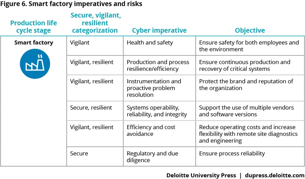 Smart factory imperatives and risks