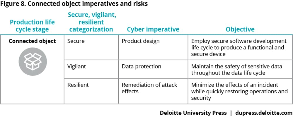 Connected object imperatives and risks