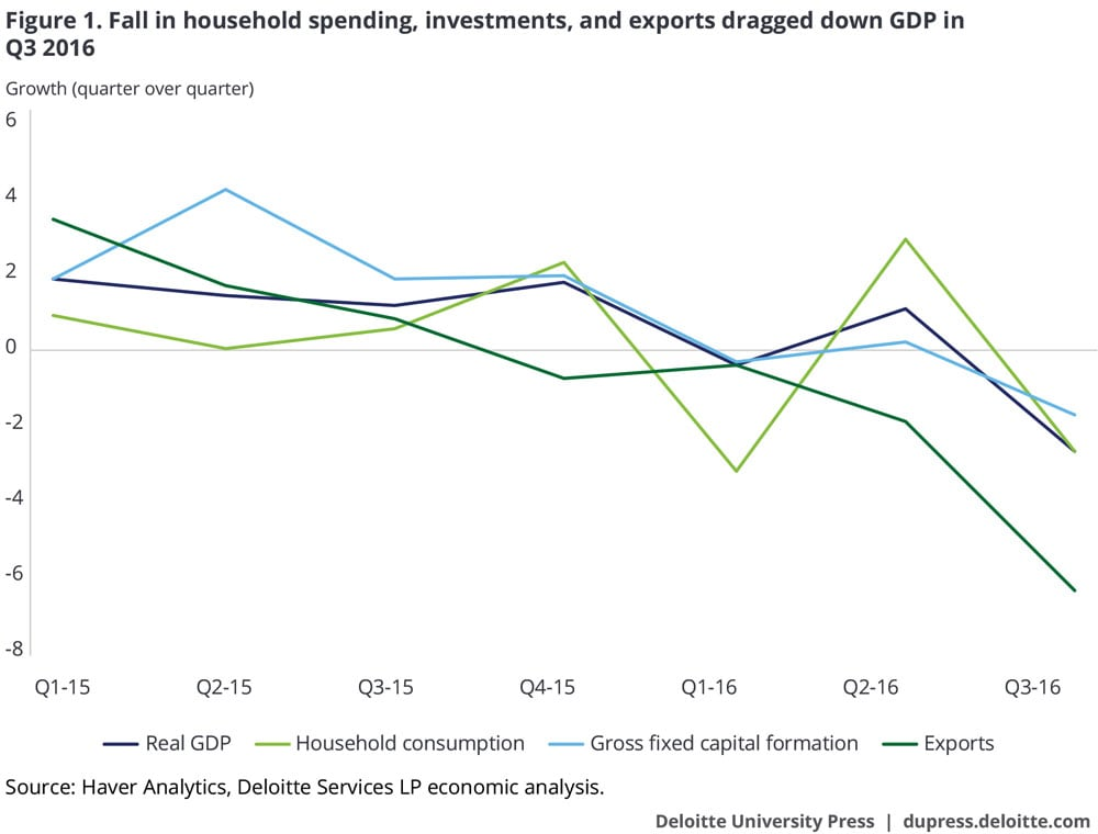 Fall in household spending, investments, and exports dragged down GDP in Q3 2016