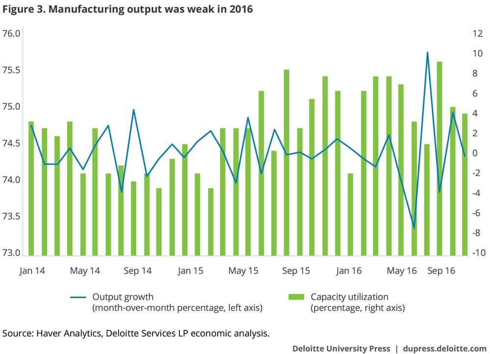 Manufacturing output was weak in 2016