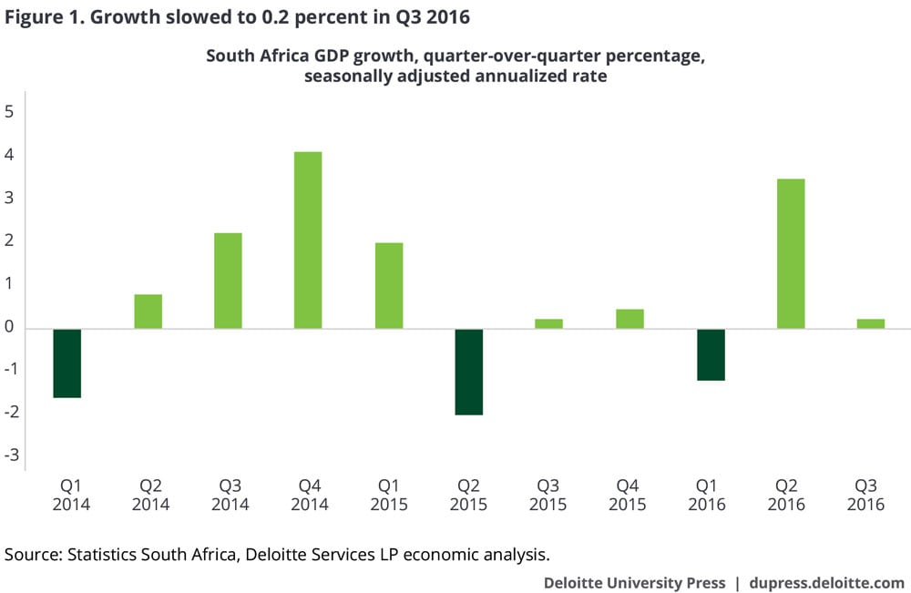 Growth slowed to 0.2 percent in Q3 2016