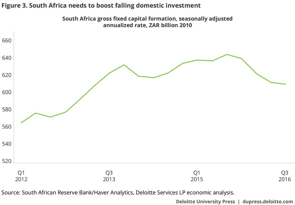 South Africa needs to boost falling domestic investment