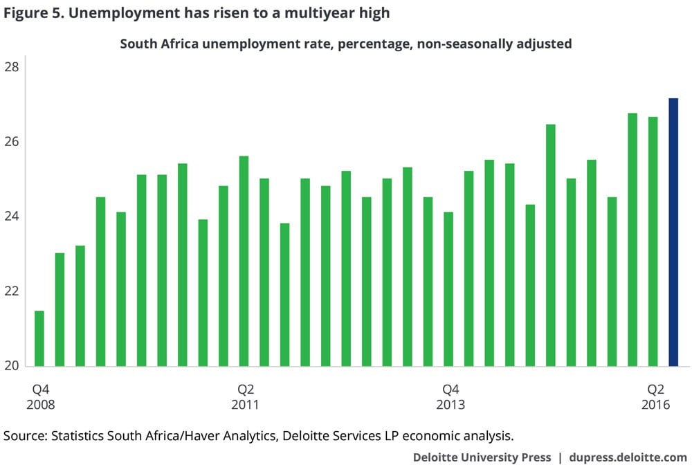 Unemployment has risen to a multiyear high