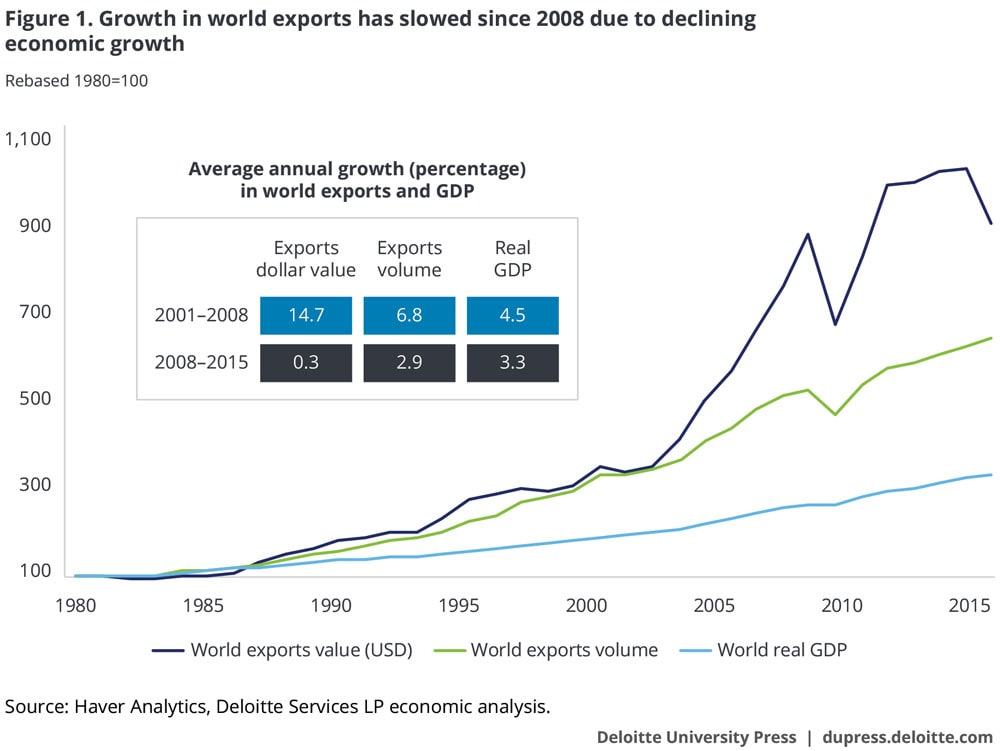 Growth in world exports has slowed since 2008 due to declining economic growth