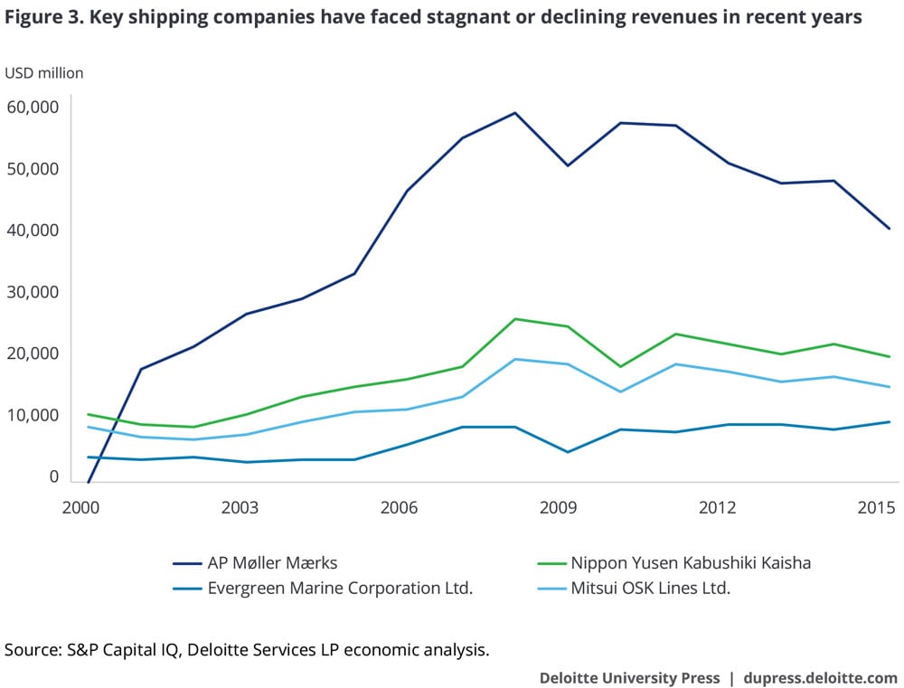 Key shipping companies have faced stagnant or declining revenues in recent years