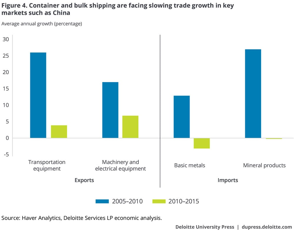 Container and bulk shipping are facing slowing trade growth in key markets such as China