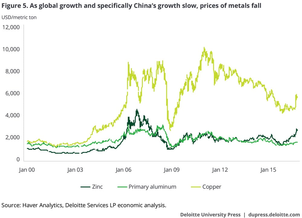 As global growth and specifically China's growth slow, metal prices fall