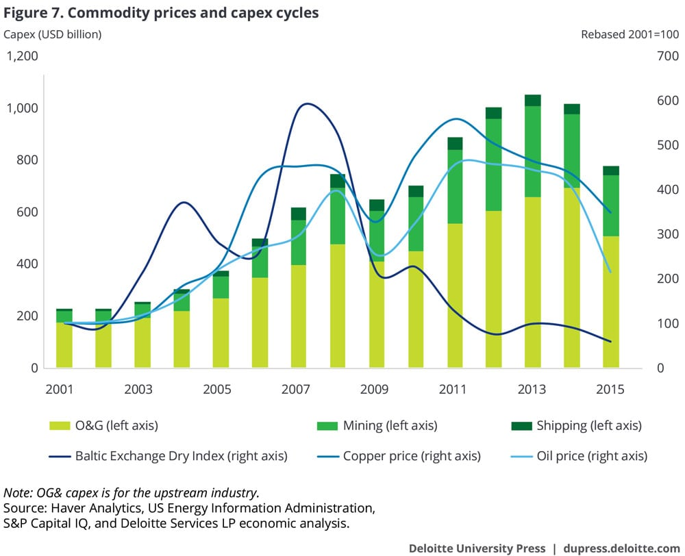 In commodities and shipping, capex spending is linked to price cycles, but with a lag