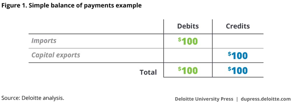 Simple balance of payments example