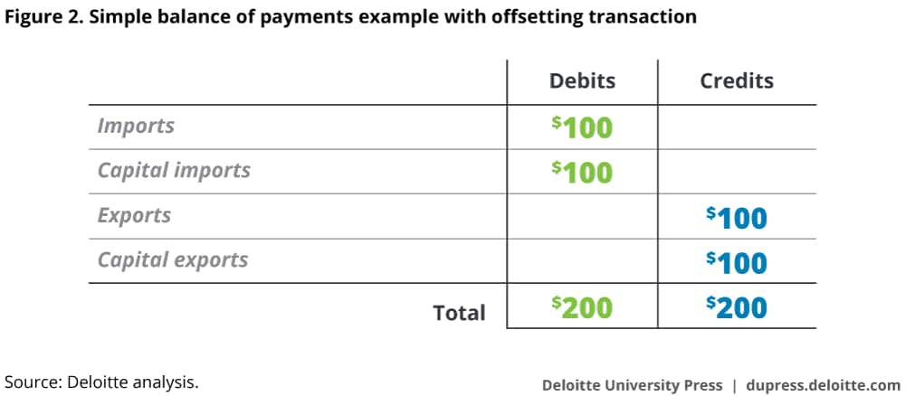Simple balance of payments example with offsetting transaction