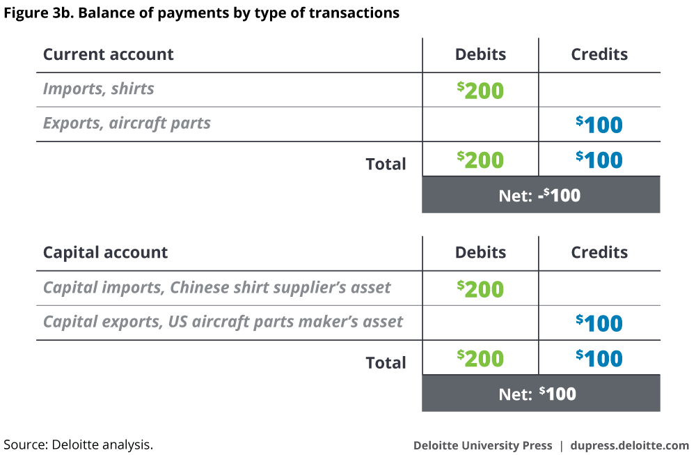 Balance of payments by type of transactions