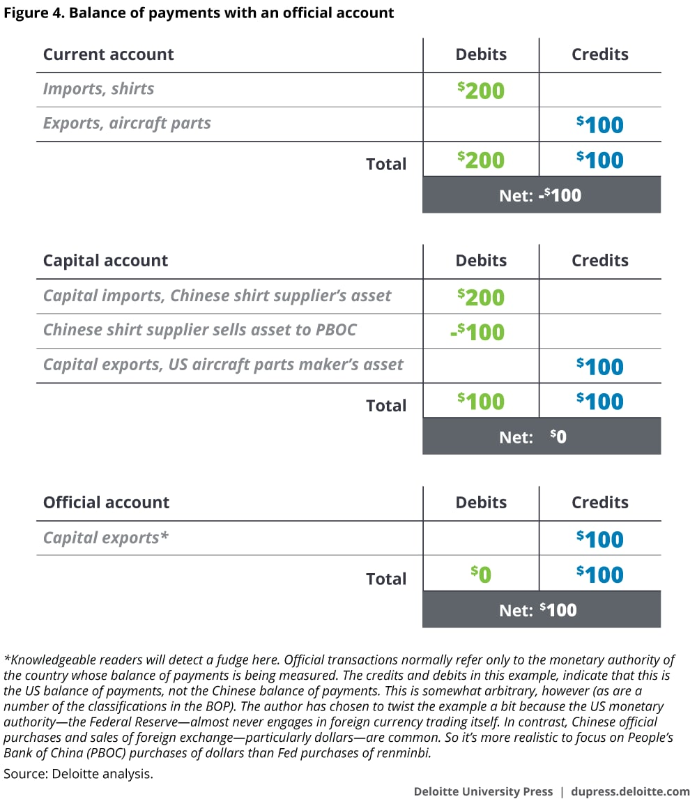 Balance of payments with an official account