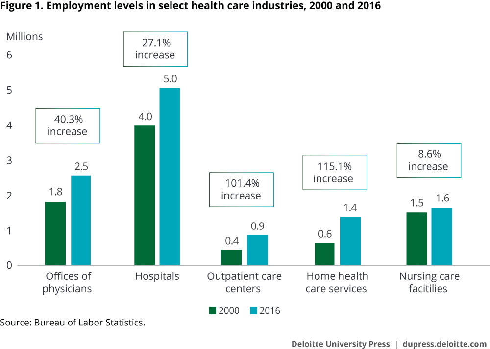 Employment levels in select health care industries, 2000 and 2016