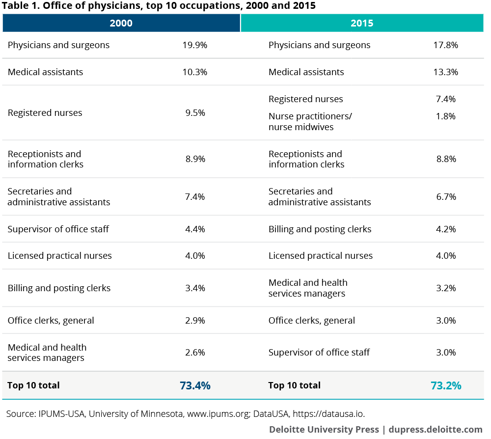 Office of physicians, top 10 occupations, 2000 and 2015