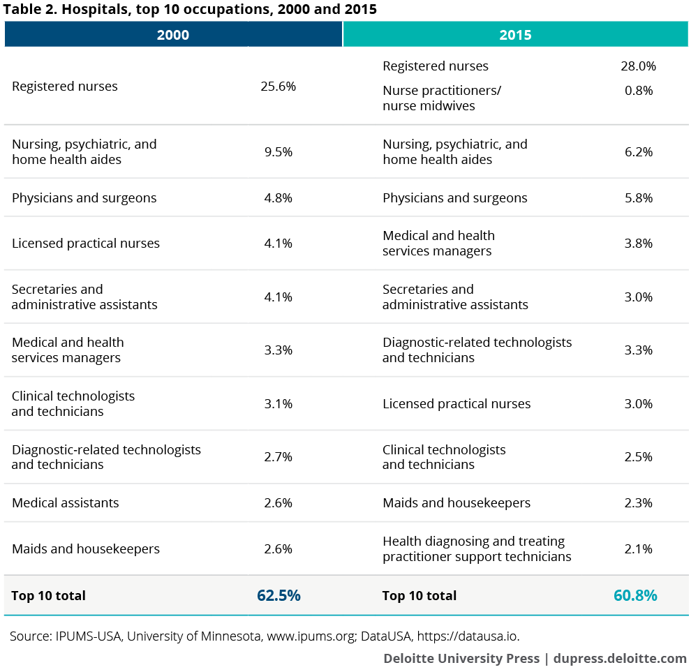 Hospitals, top 10 occupations, 2000 and 2015