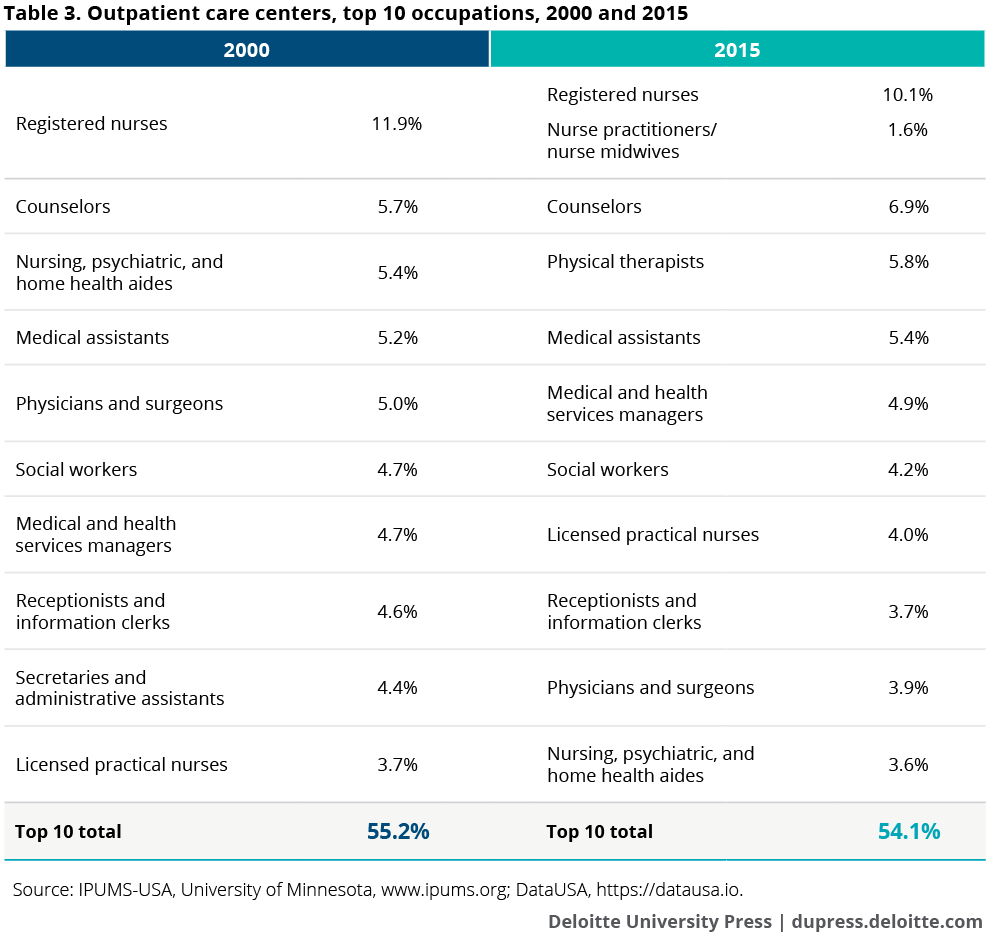 Outpatient care centers, top 10 occupations, 2000 and 2015
