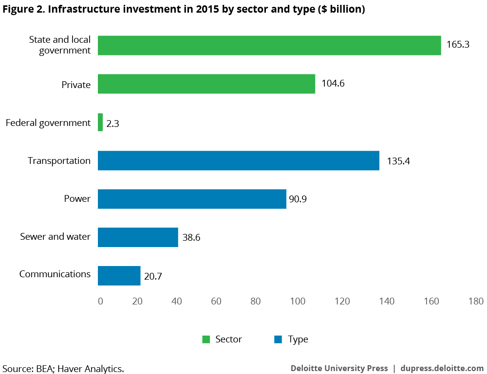 Infrastructure investment in 2015, by sector and type ($ billion)