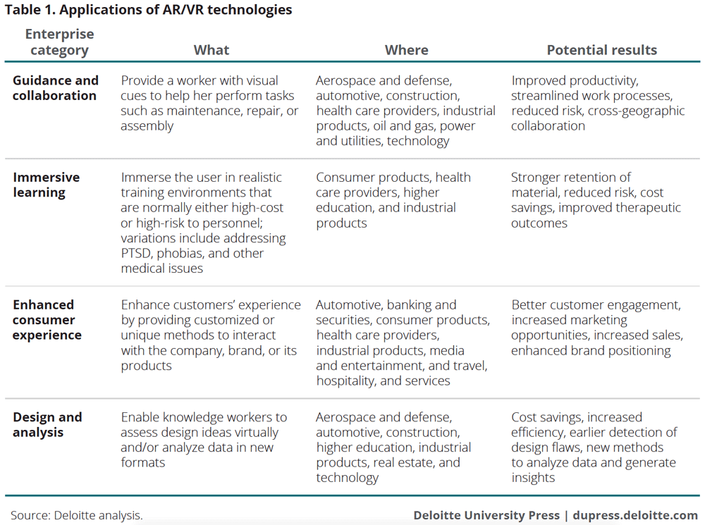 Applications of AR/VR technologies