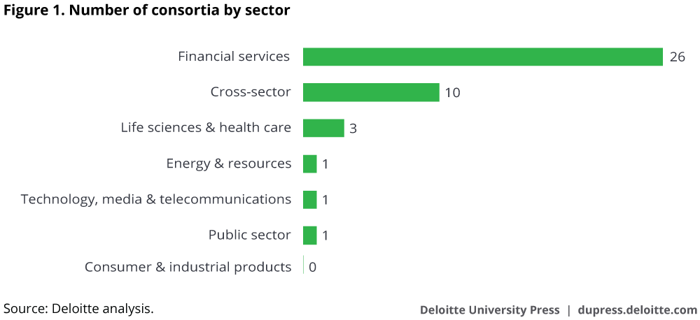 Number of consortia by sector