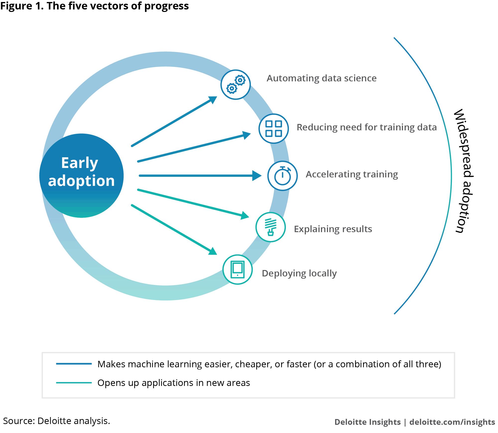 deloitte.com - Machine learning and the five vectors of progress