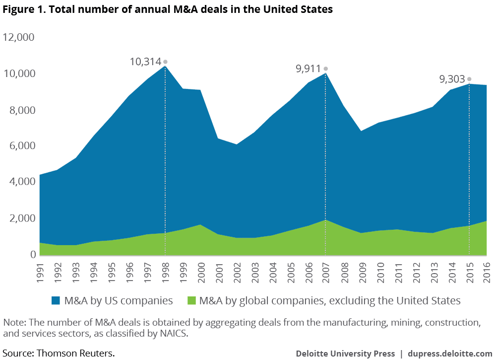 Total number of annual M&A deals in the United States