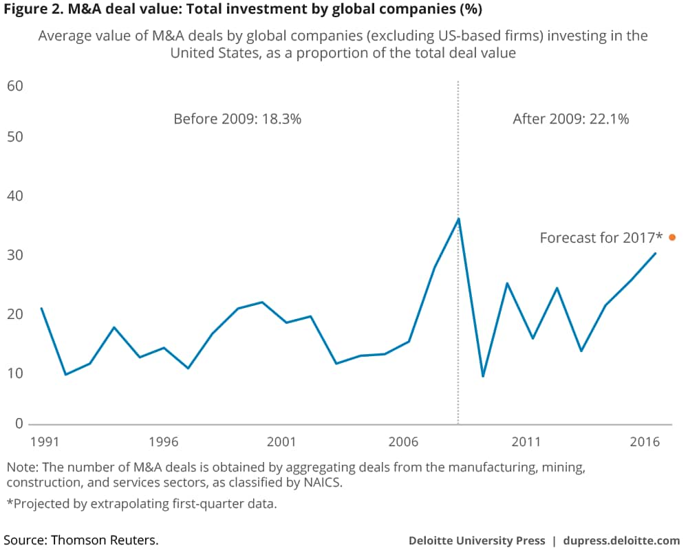 M&A deal value: Total investment by global companies (%)