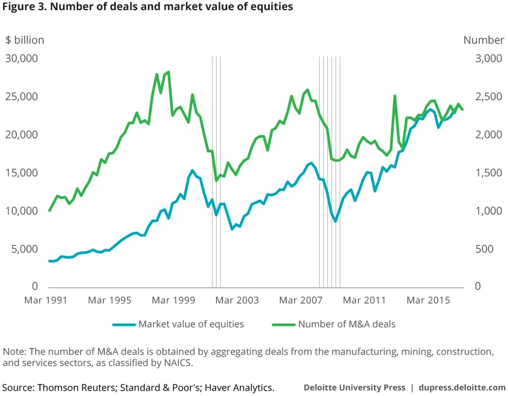 Number of deals and market value of equities
