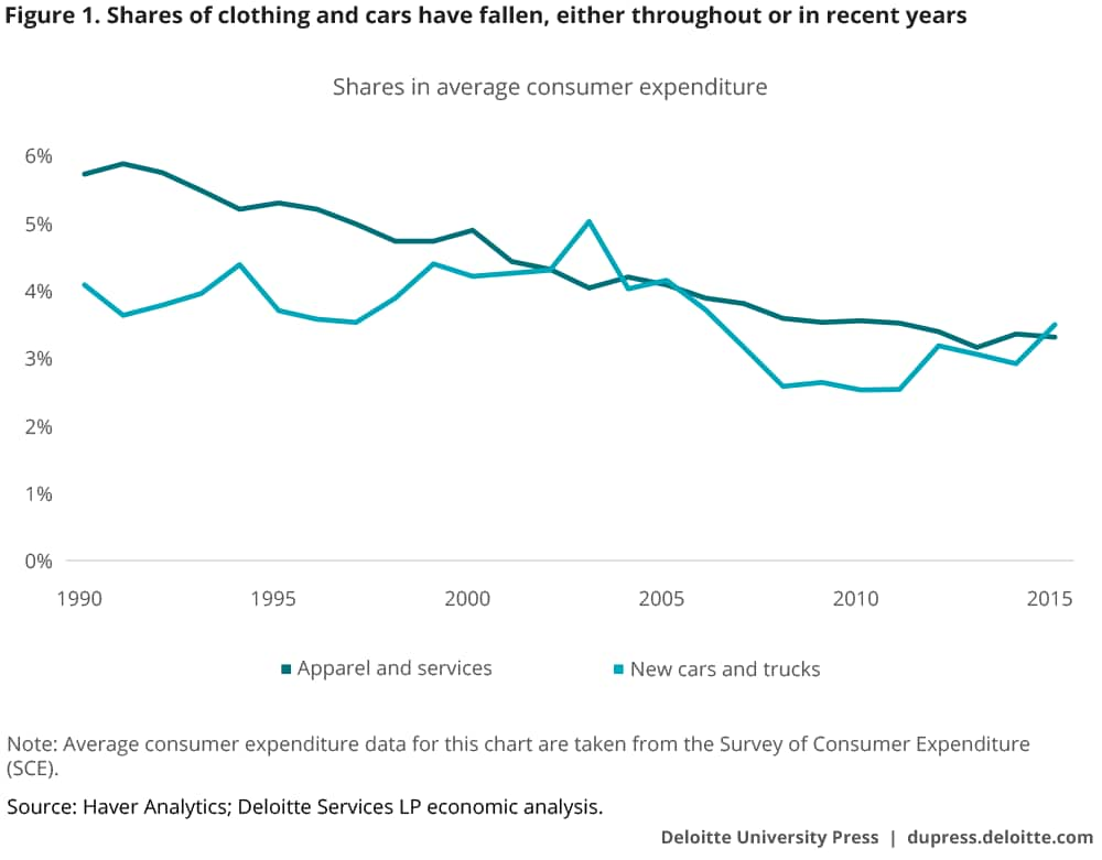 Shares of clothing and cars have fallen, either throughout or in recent years