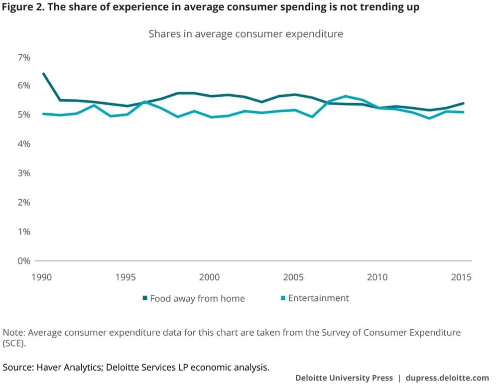 The share of experience in average consumer spending is not trending up