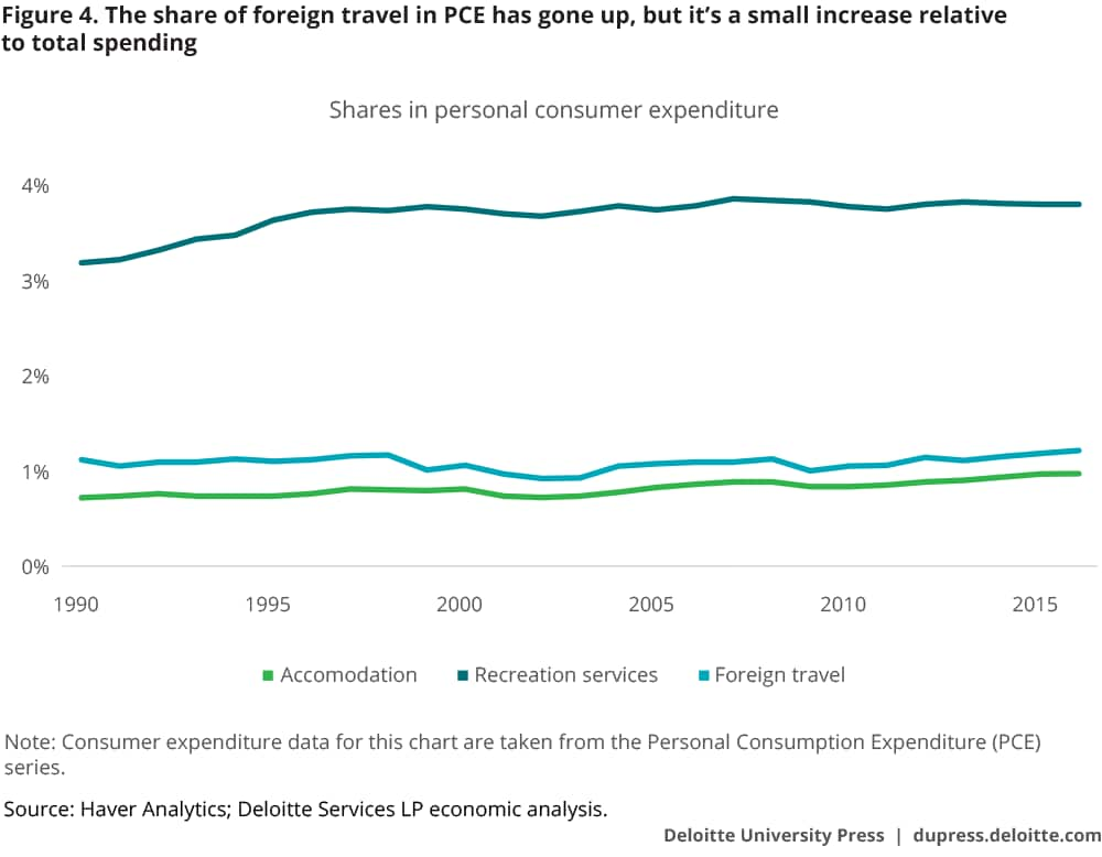 The share of foreign travel in PCE has gone up, but it's a small increase relative to total spending