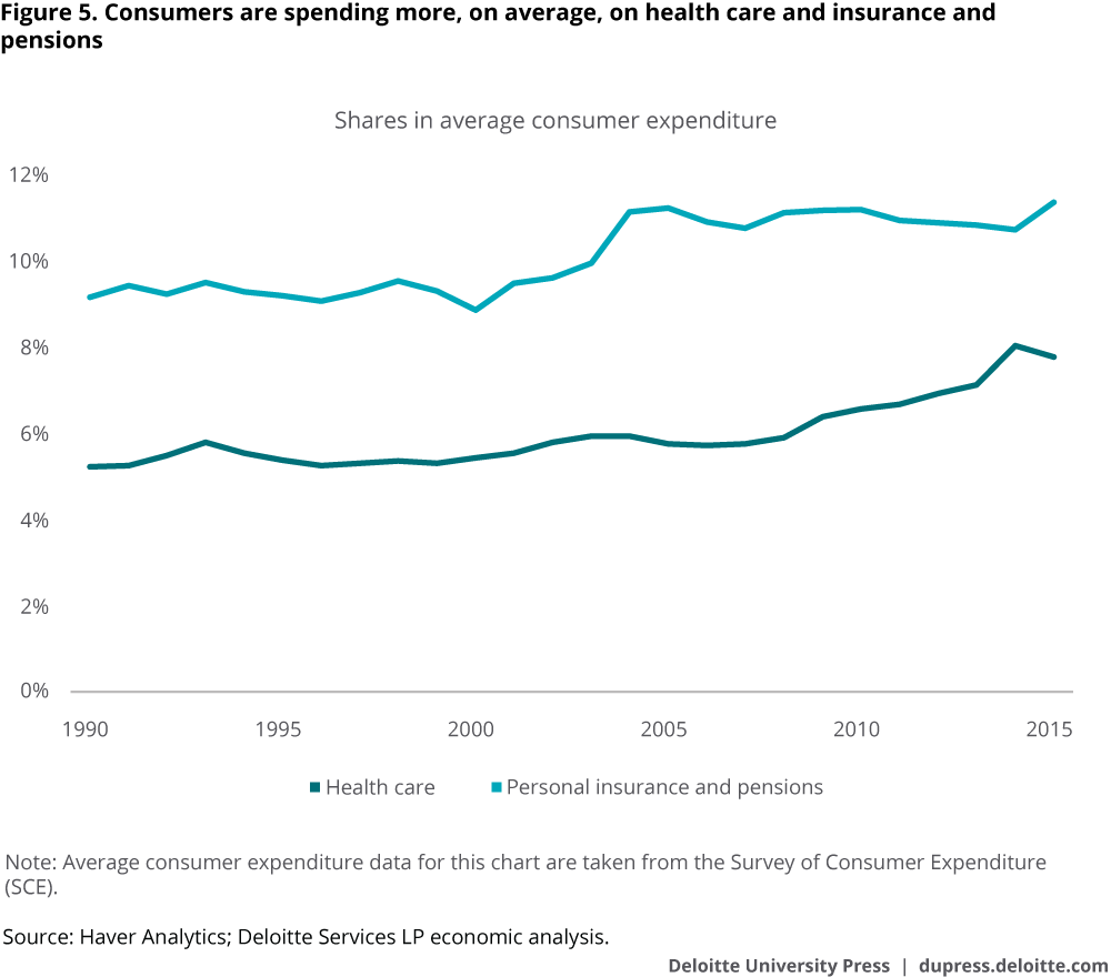 Consumers are spending more, on average, on health care and insurance and pensions