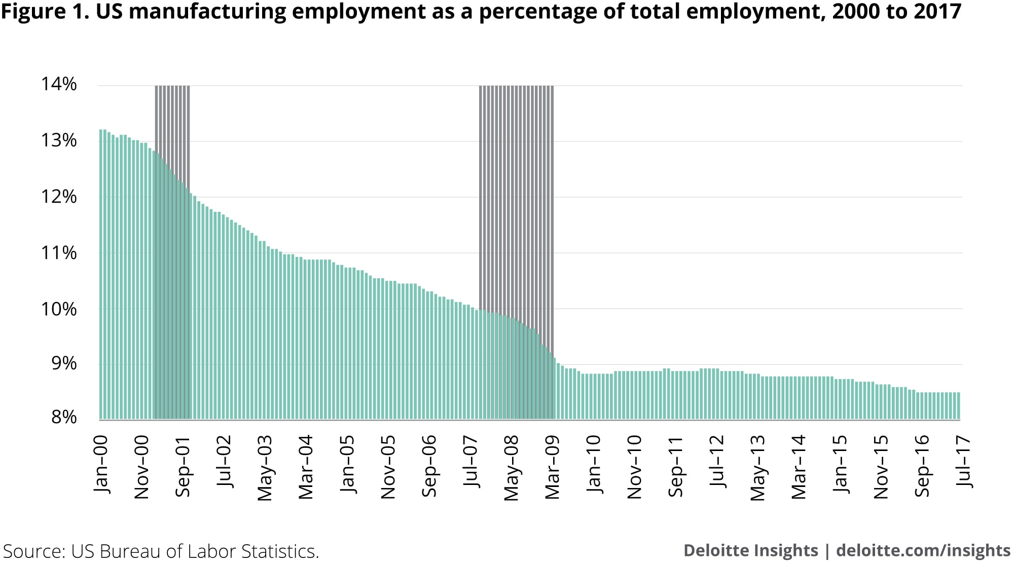 US manufacturing employment as a percentage of total employment, 2000 to 2017