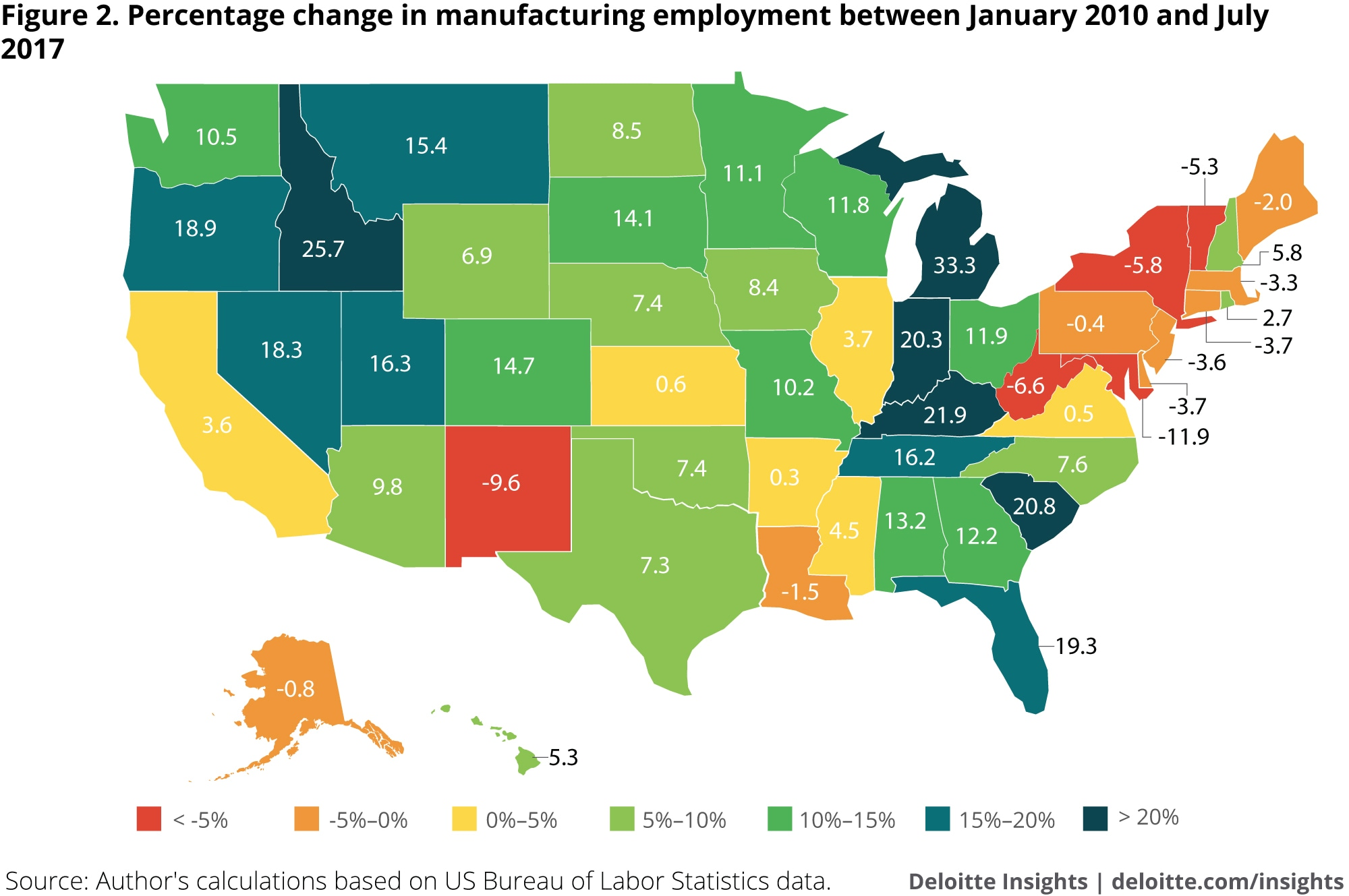 Percentage change in manufacturing employment between January 2010 and July 2017