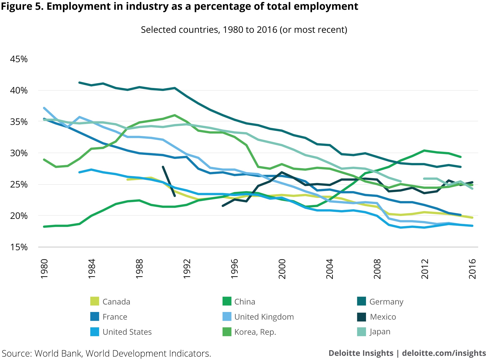 Employment in industry as a percentage of total employment