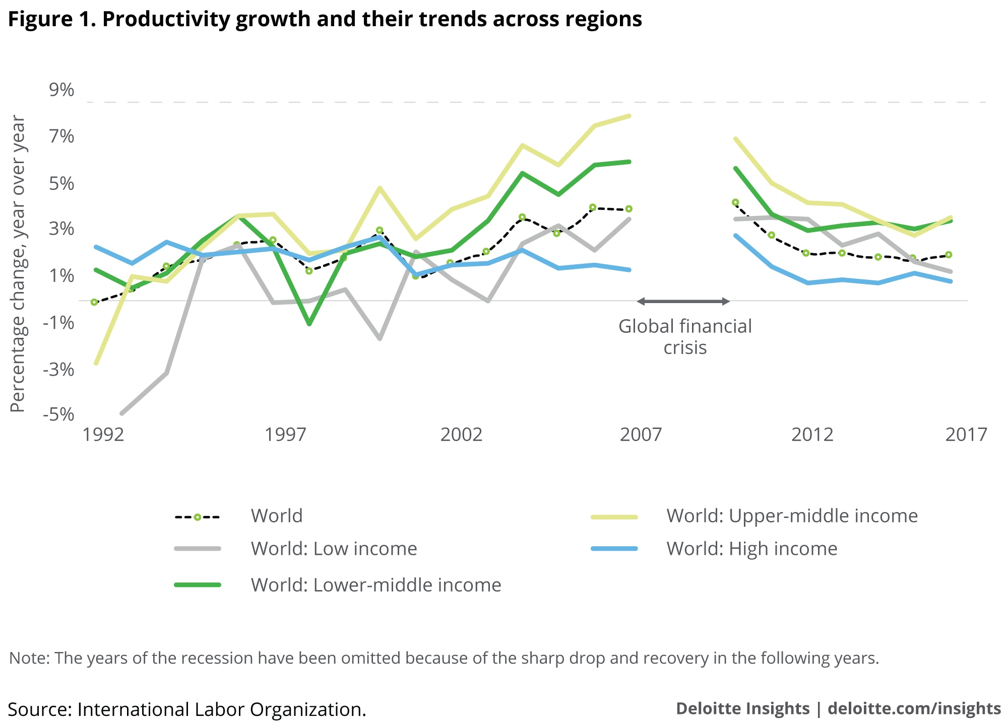 Productivity growth and their trends across regions